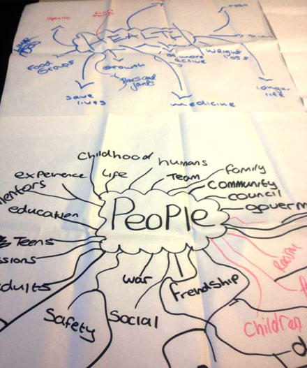 People mind map